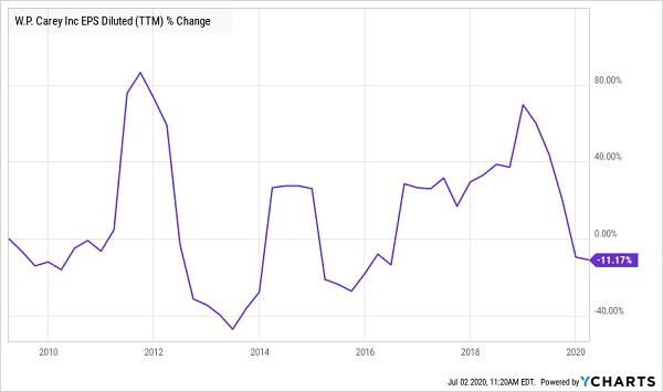 WPC Earnings Chart