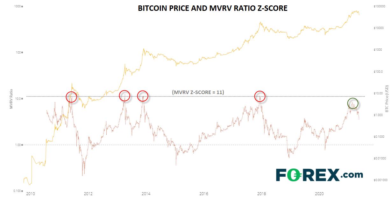 BTC Price And MVRV Ratio Z Score
