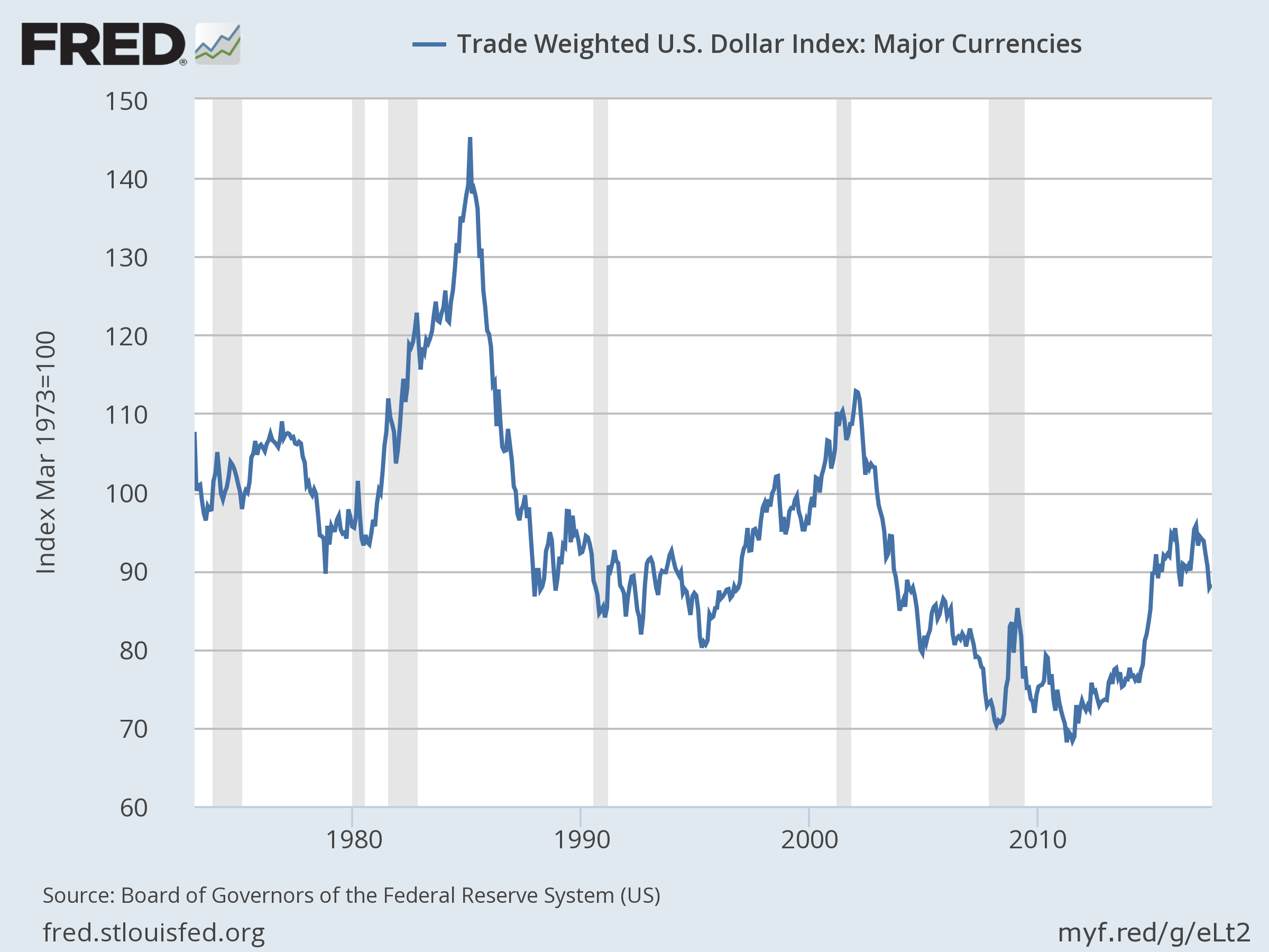 Trade Wiighted US Dollar Index