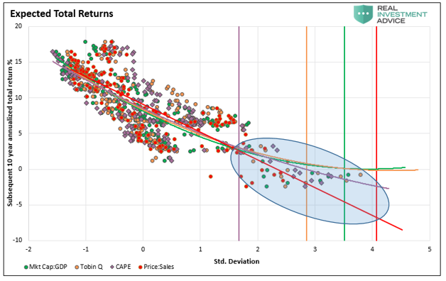Expected Total Returns