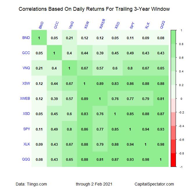 Correlations Between Tech Stocks And Broader Market.