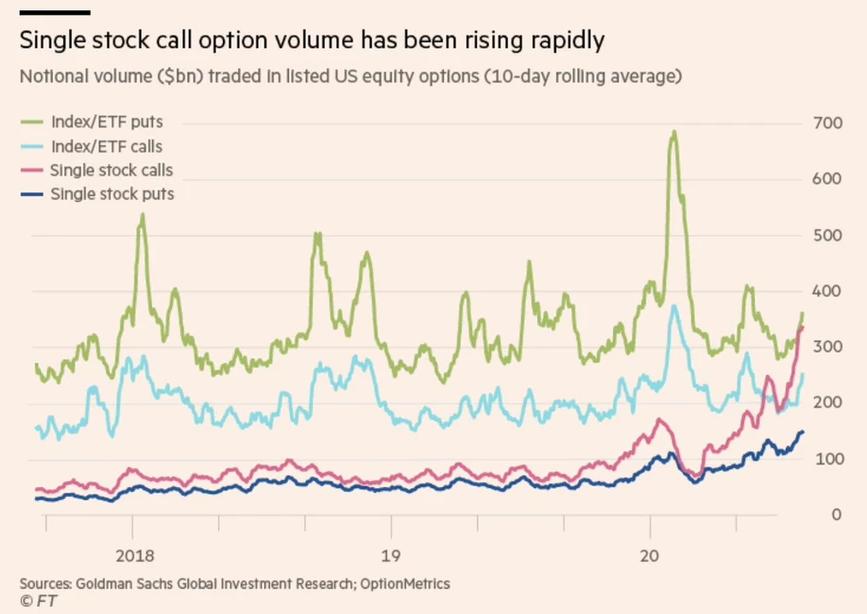 Single Stock Call Option Volume