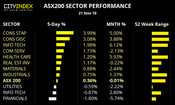 ASX200 Sector Performance