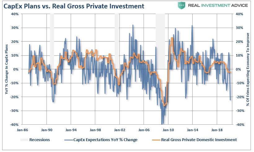 NFIB-Capex Vs Private Investment
