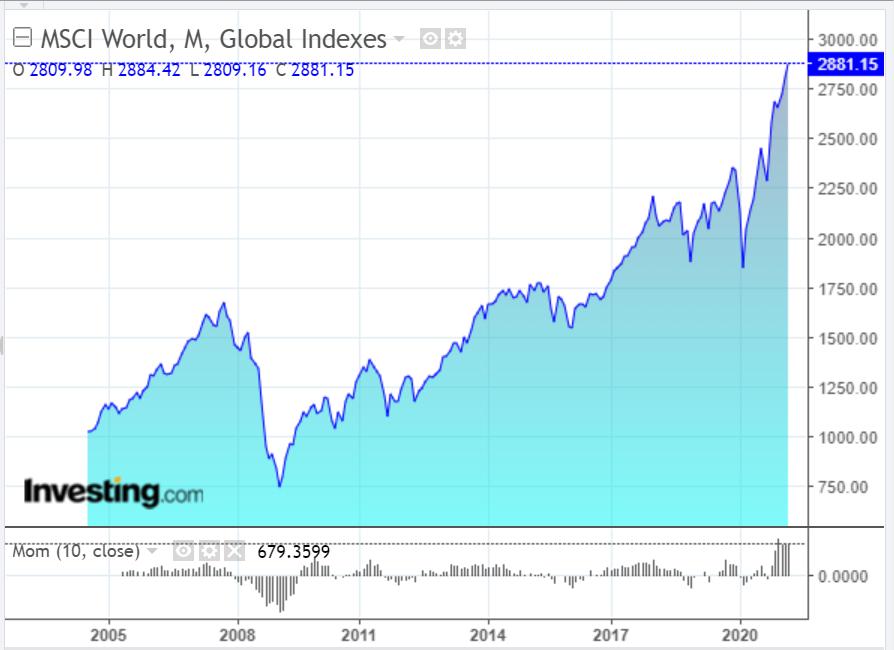 MSCI World Index Monthly Chart