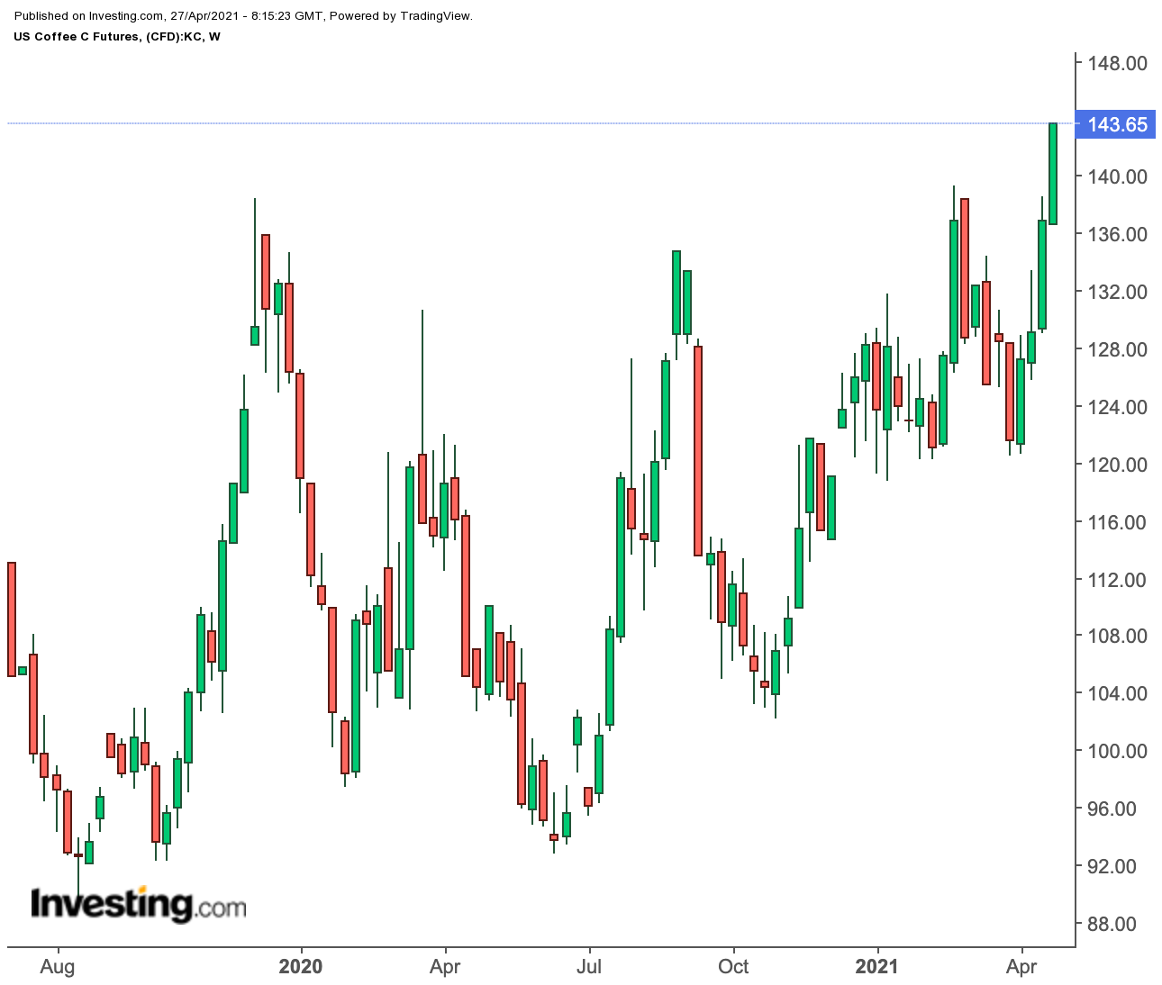 Coffee Futures Weekly