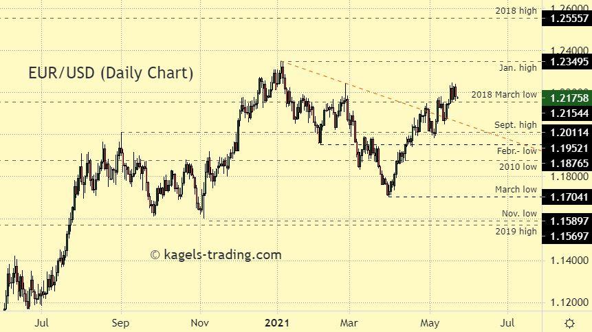 EUR/USD: Long-Term Outlook | Investing.com