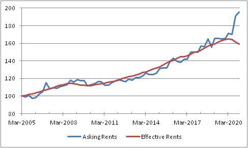 Home Rents Chart