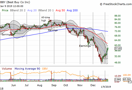 Best Buy (BBY) rocketed higher to start the week and looks ready to challenge 50DMA resistance.