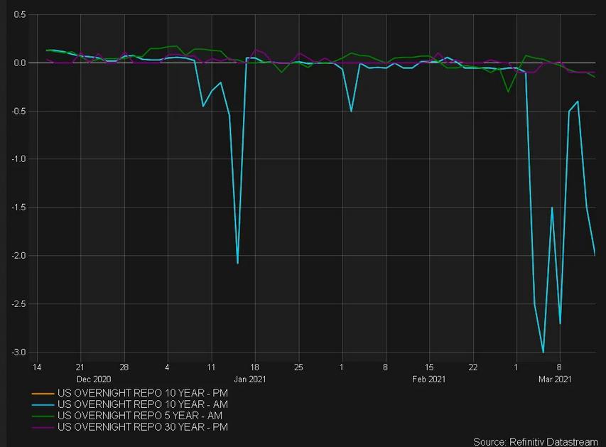 US Overnight Repo-10 Year PM Chart