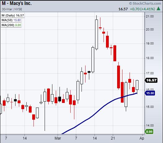 Macy's Inc. Daily Chart