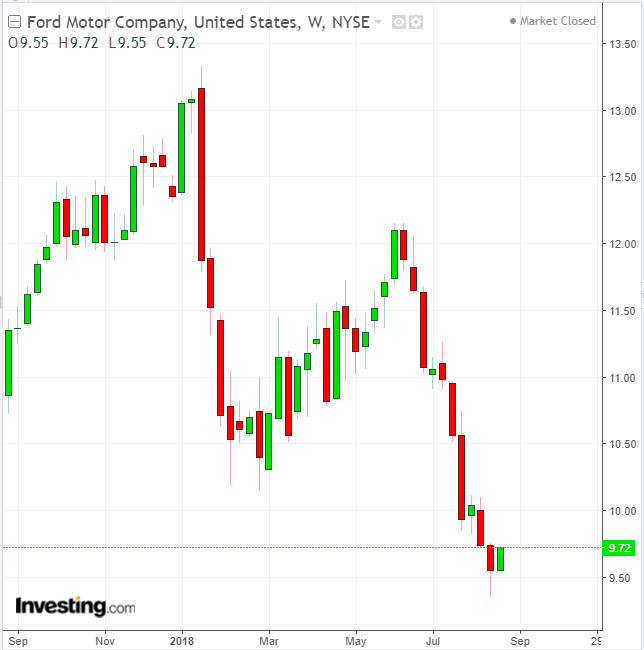 Ford Weekly
