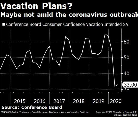 Consumer Confidence Vacation Index SA