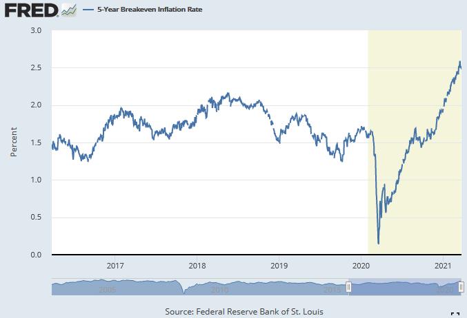 Inflation rate - 5yr breakdown