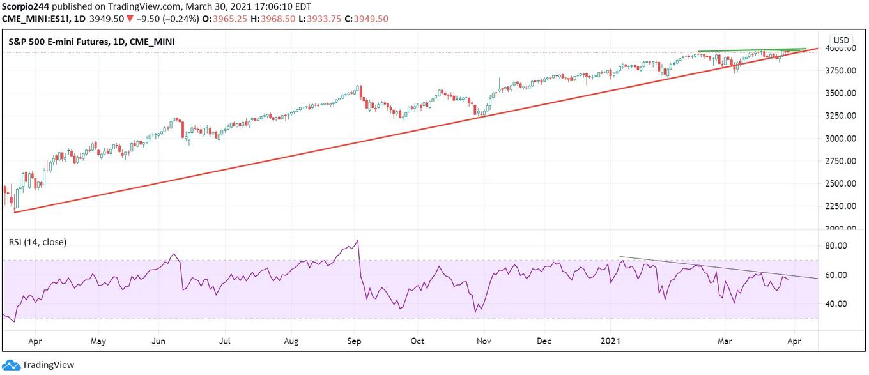 S&P 500 Emini Futures Daily Chart