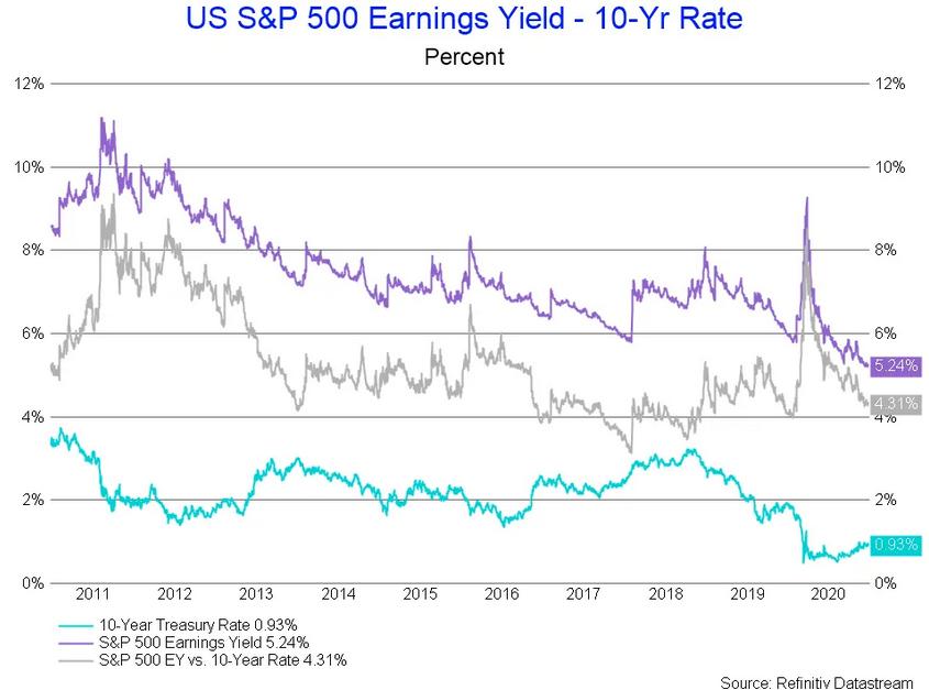 US S&P 500 Earnings Yield 10 Yr Rate