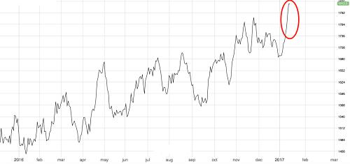 Aluminum-Price Highs