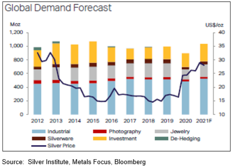Global Demand For Silver.
