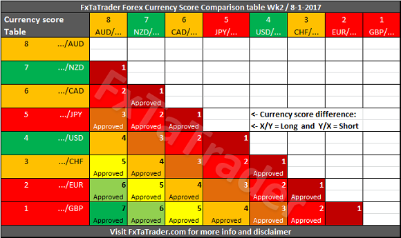 Forex Strength And Comparison For Week