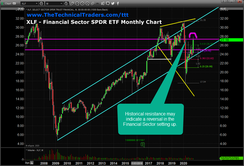 Monthly XLF Chart.