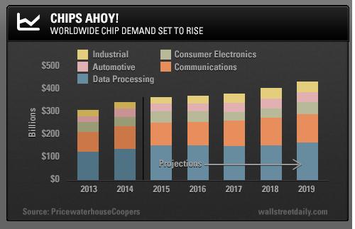 Global Chip Demand