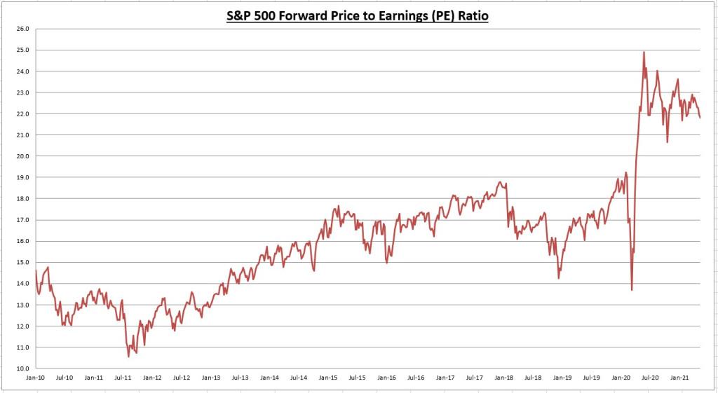 Graphique du ratio S&P 500 PE