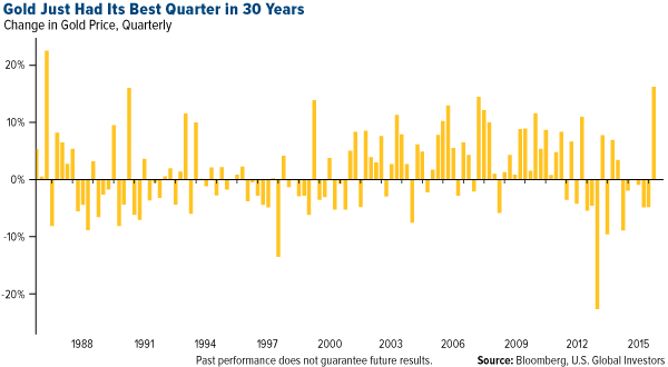 Gold Just Had Its Best Quarter in 30 Years