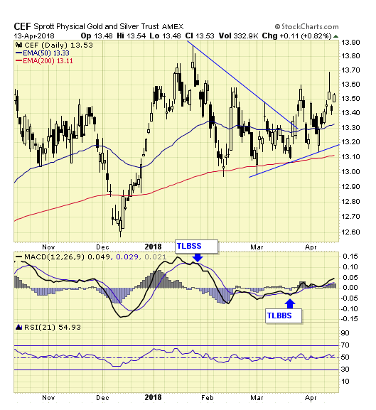 CEF Daily Chart