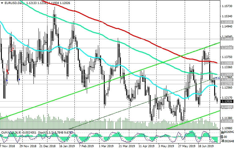 EUR/USD: Trading Recommendations   Investing.com