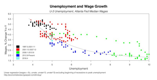 Unemployment And Wage Growth