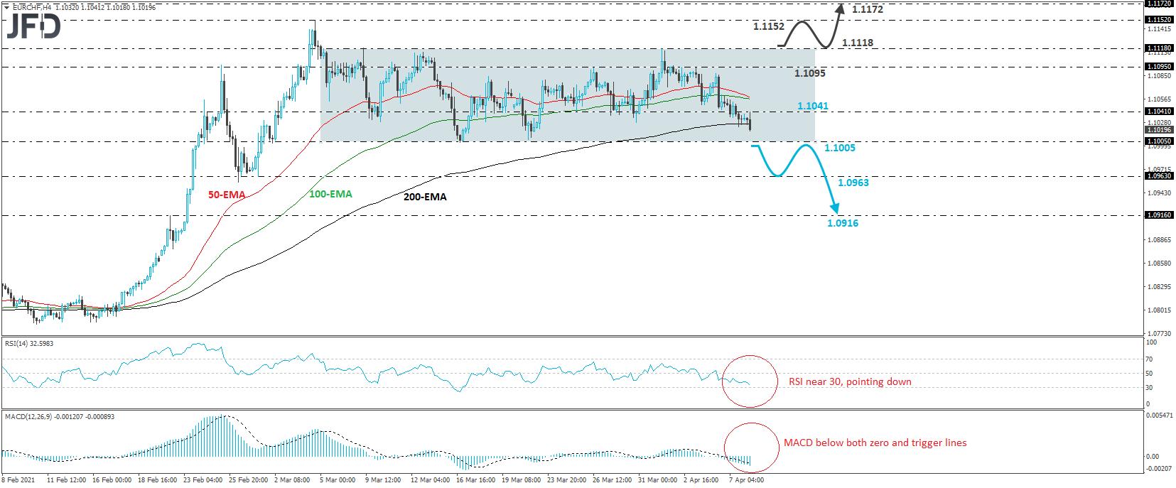 EUR/CHF 4-hour chart technical analysis