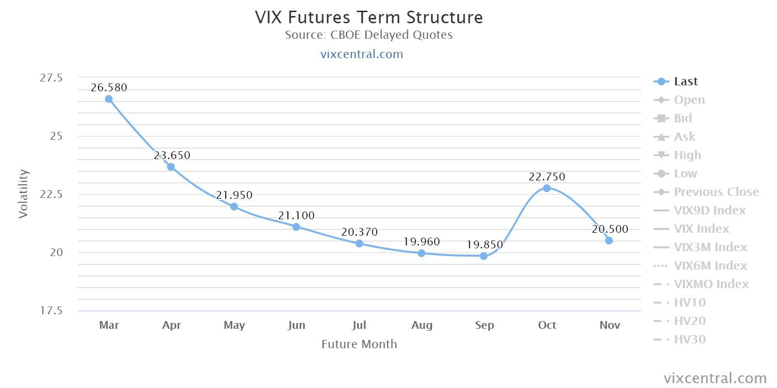 VIX Futures Term Structure