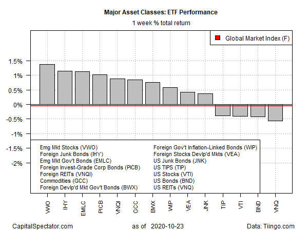 GMI ETFs 1 Week Returns