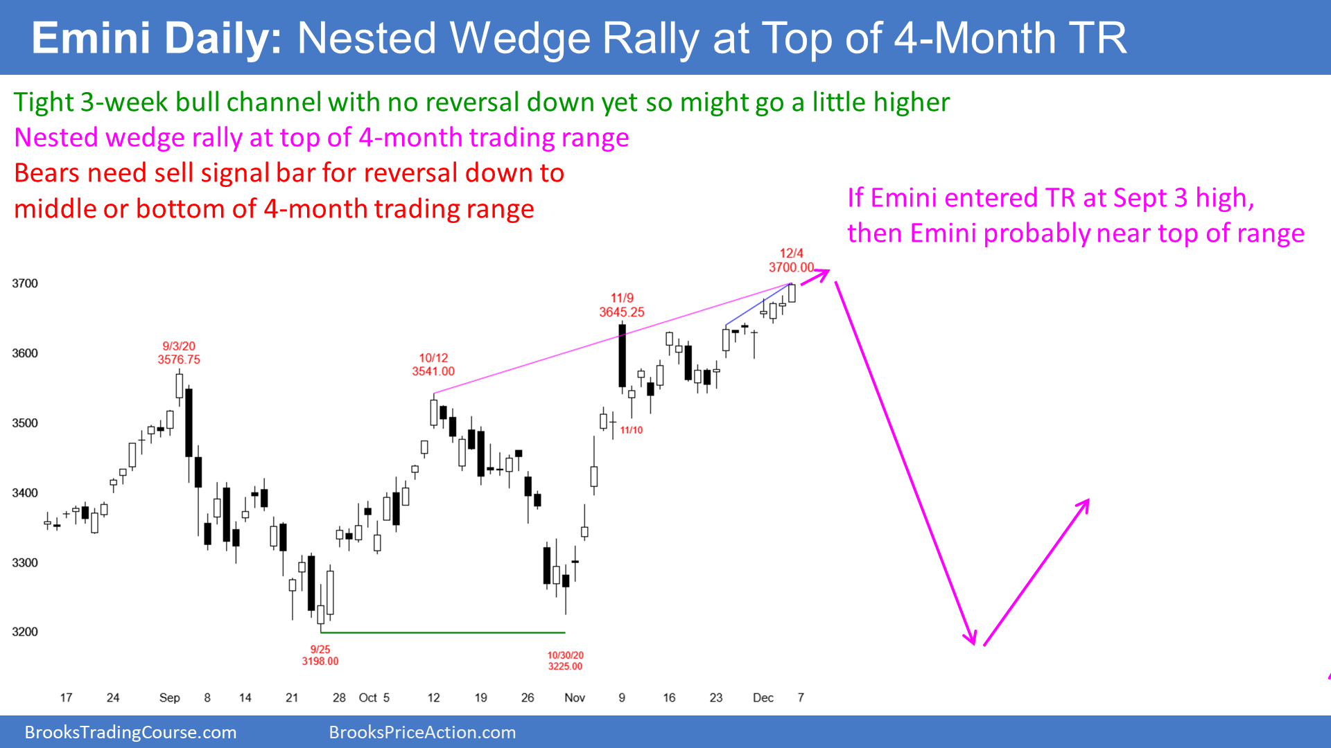 Emini-SP500 Stock Index Futures Daily Candlestick Chart