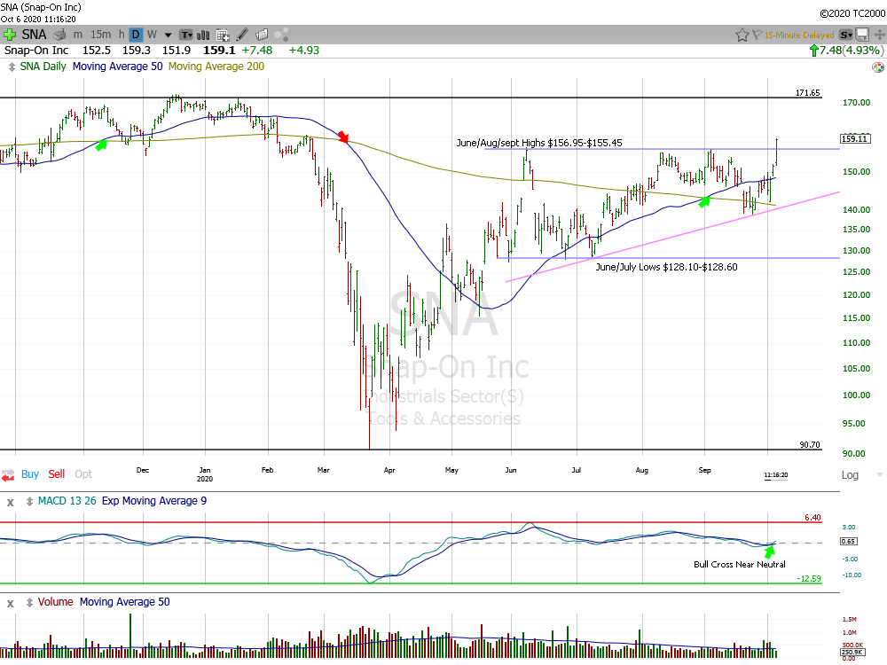 Snap-On Daily Chart.