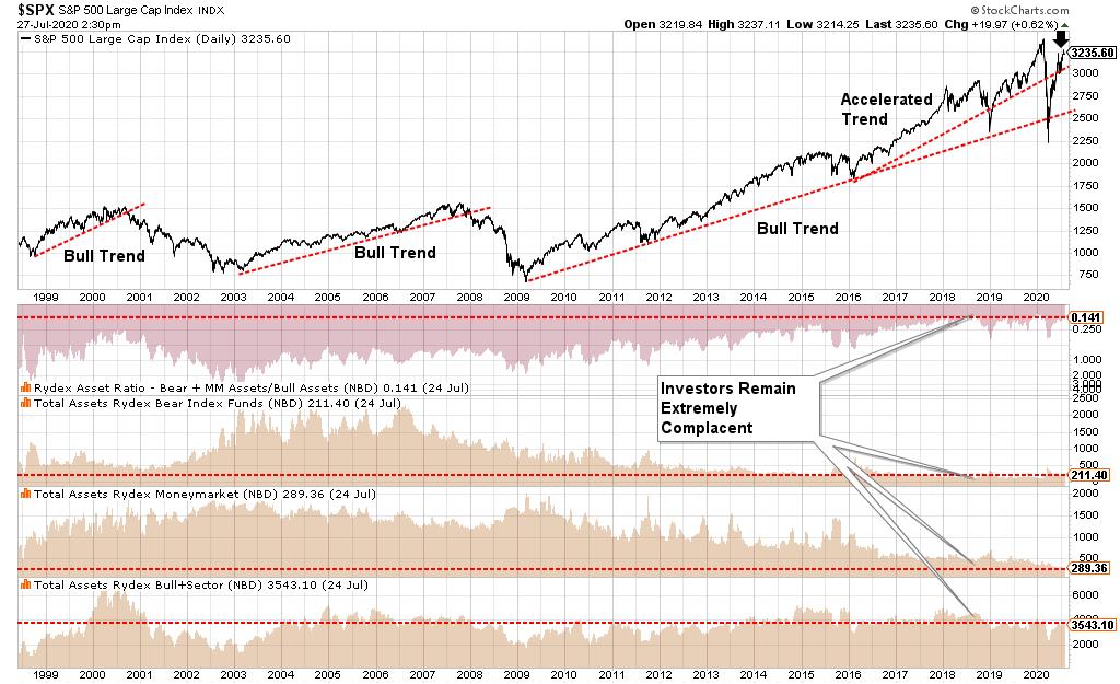 Rydex Ratios S&P 500 Chart
