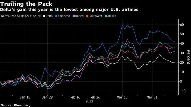 Delta Sticks With Profit Outlook as Travel Rebound Advances