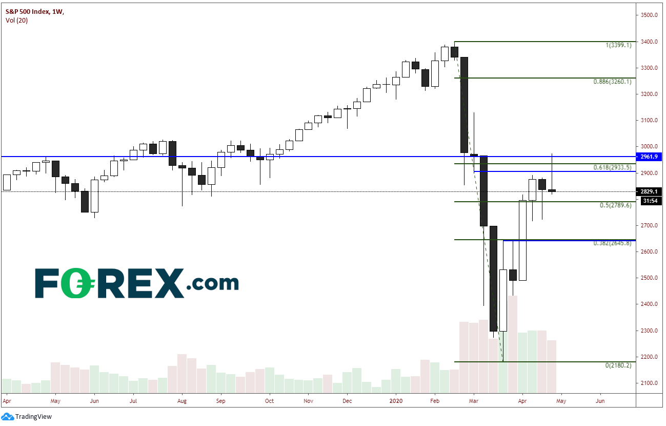 Weekly S&P 500 Chart