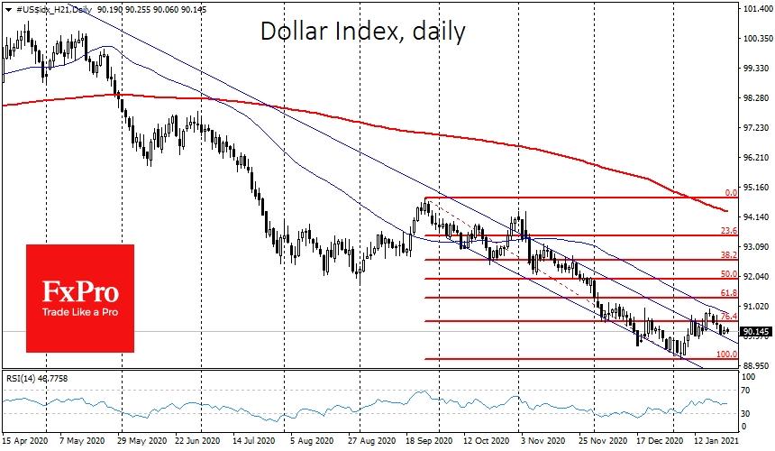 Dollar Under Pressure Again | Investing.com