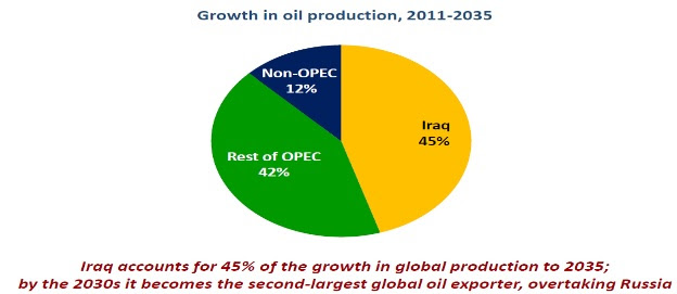 Growth In Oil Production 2011-2035