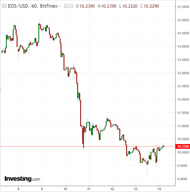 EOS/USD 60 Minute Chart