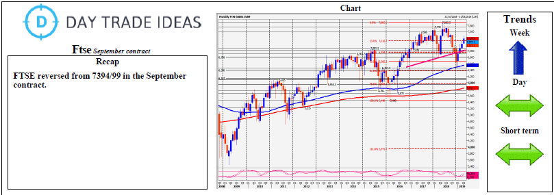Ftse September Contract