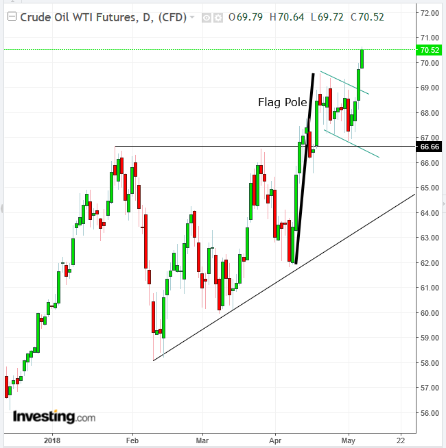 Chart of the day oil s target price upgraded to 75 77 investing com