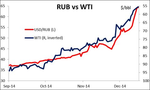 RUB vs WTI