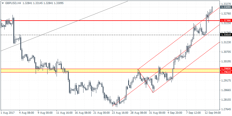 GBP/USD 4 Hour Chart