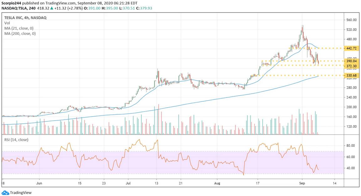 Tesla 4 Hr Chart