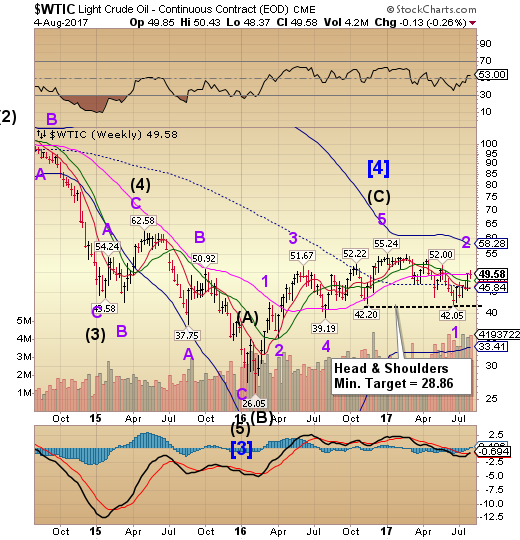 WTIC Weekly Chart