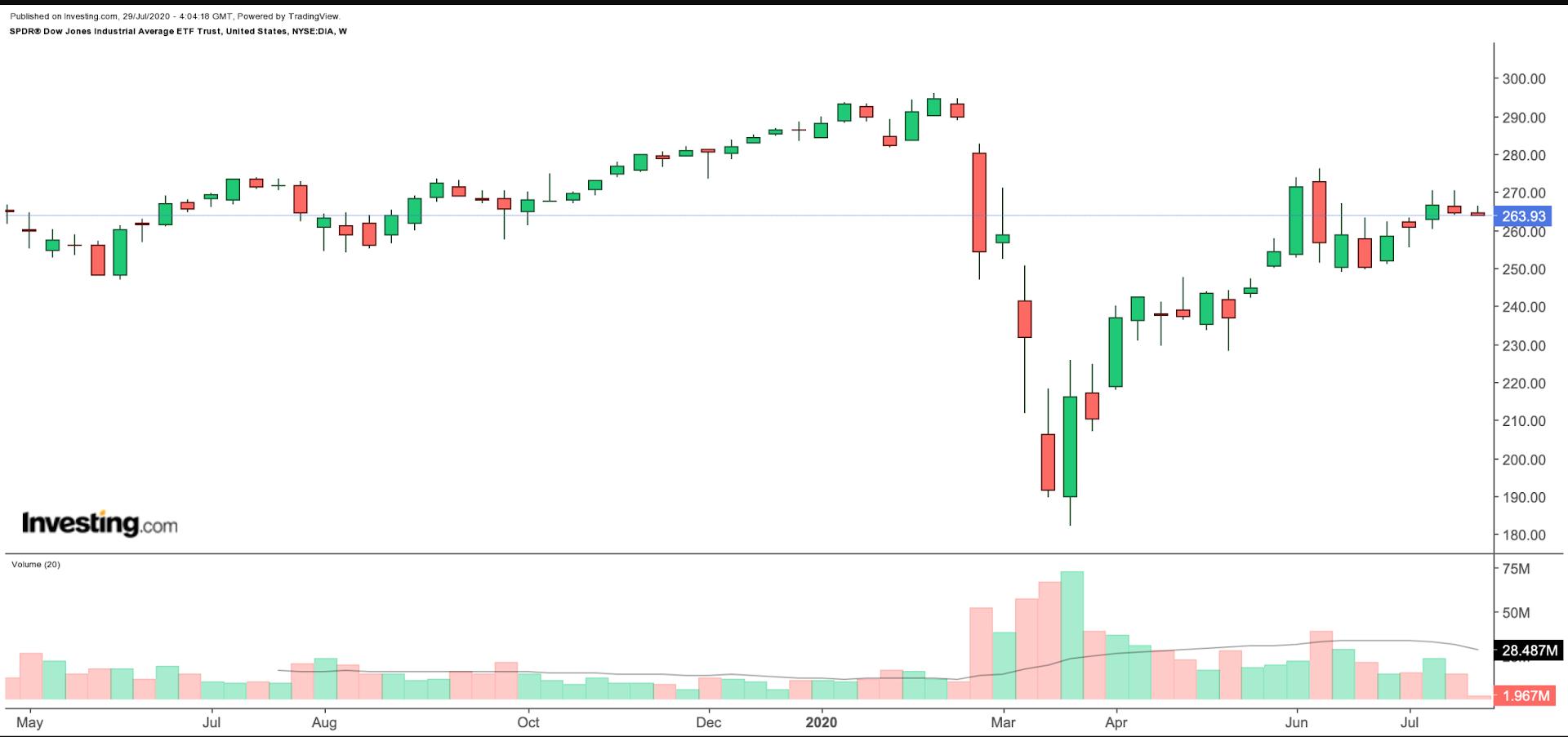 DIA Weekly Chart