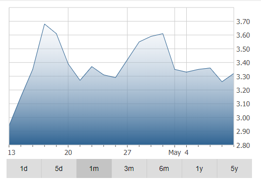 Xebec Adsorption Inc Stock Price Chart