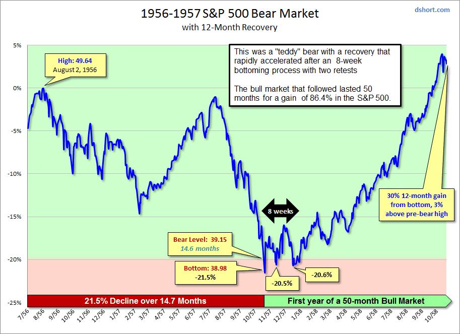 Bottom bear market month